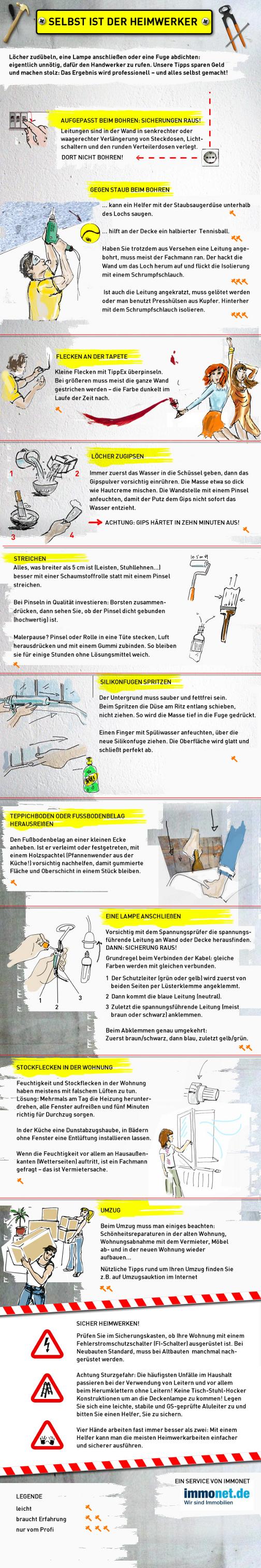 infografik Selbst ist der Heimwerker.